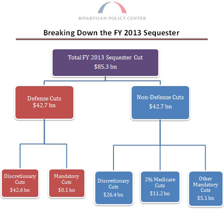 FY2013 Sequester Breakdown